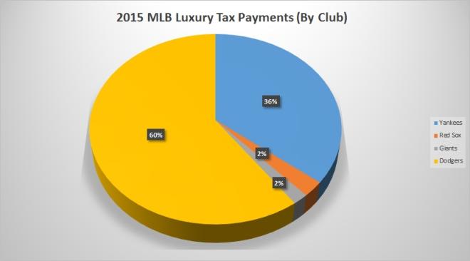 LuxuryTax2015
